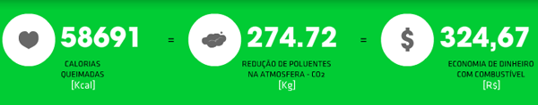 1000km redução de carbono e calorias